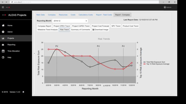 Screenshot ALEAS Projects Risk Trend