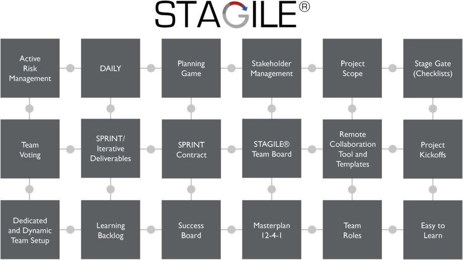 STAGILE core elements