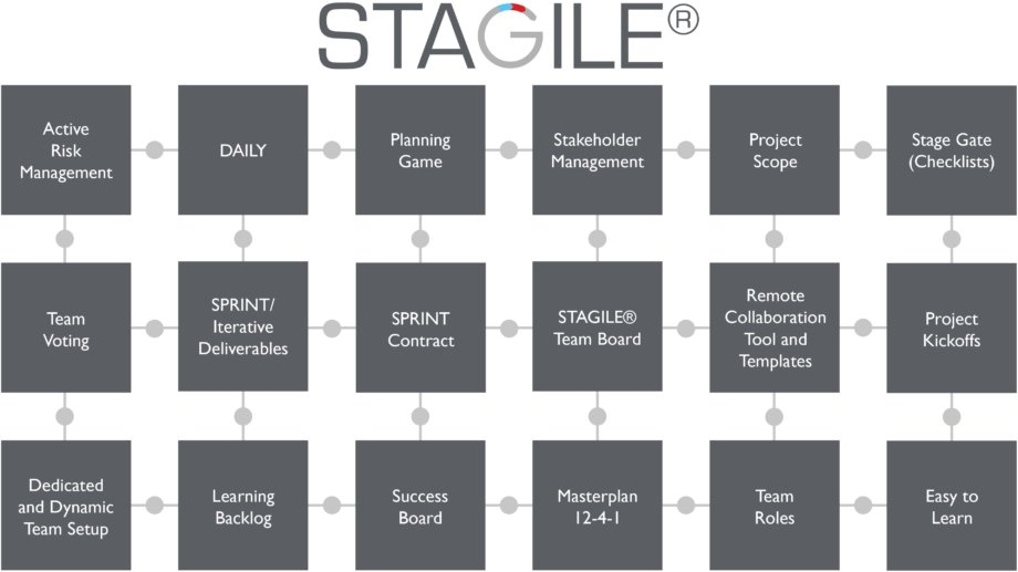 STAGILE core elements